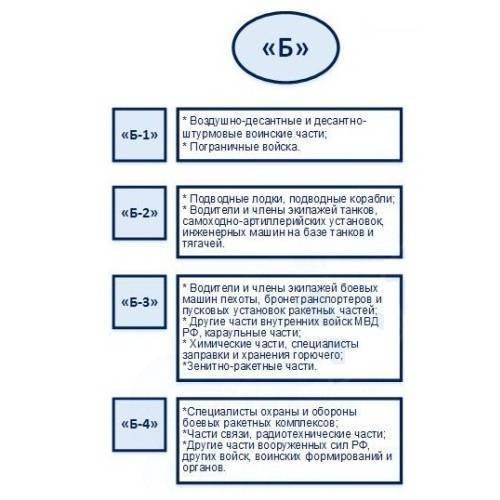 Особенности категории годности А1