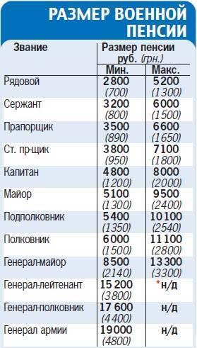 Сколько платят солдатам в армии