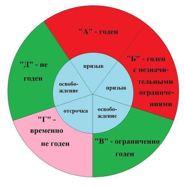 Расшифровка категории годности «Б» и виды войск