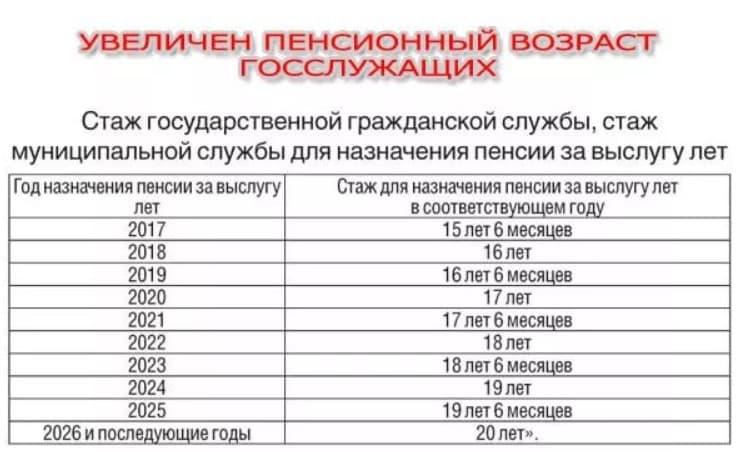 Выход на пенсию сотрудников МВД по выслуге лет
