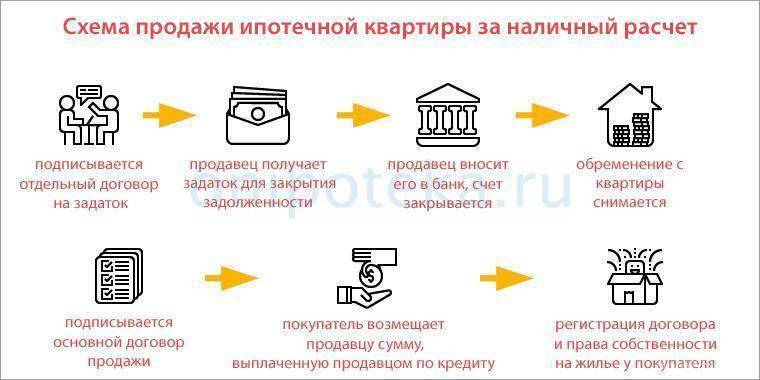 Как можно получить накопления по военной ипотеке на руки