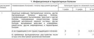 Перечень категорий годности к военной службе