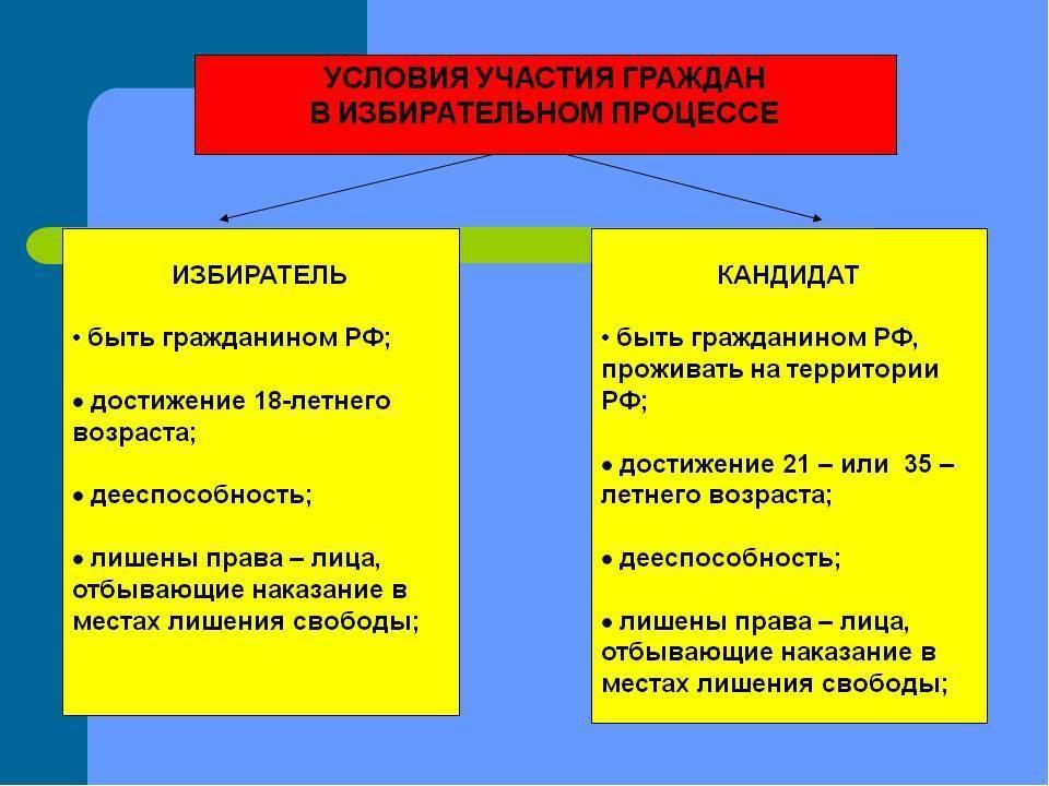 Право военнослужащих участвовать в выборах