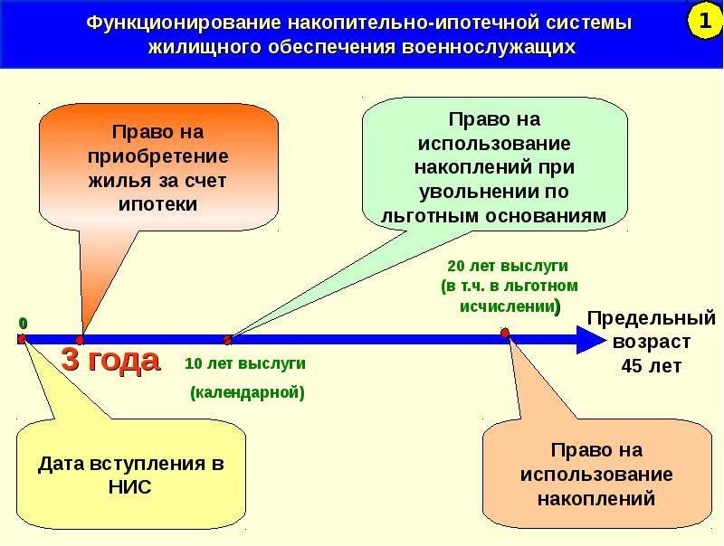 Содержание закона «О накопительно-ипотечной системе»