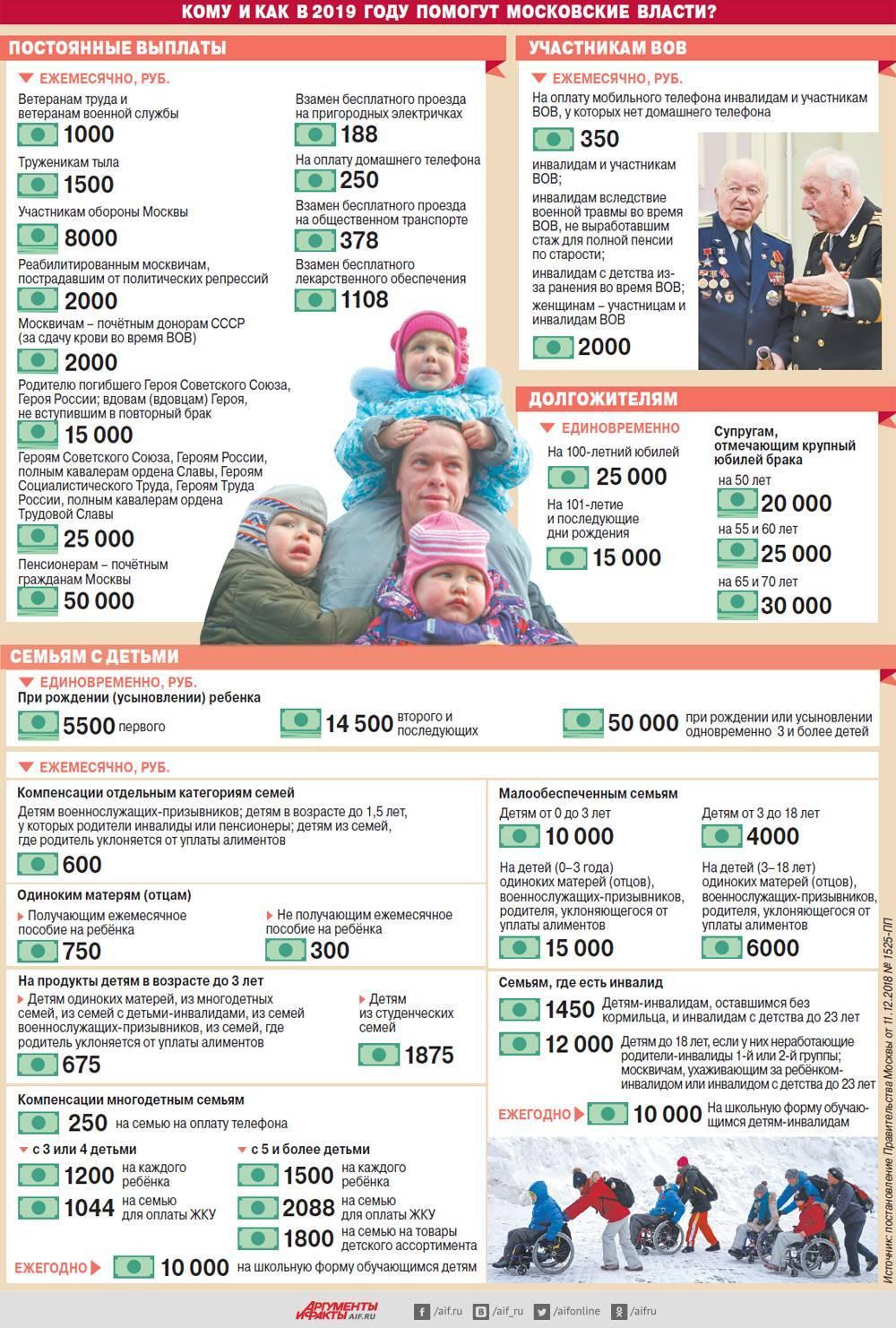 Все пособия и льготы женам военнослужащих, пенсии супругам