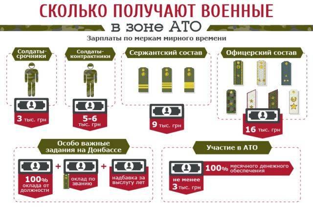 Зарплата при службе в армии