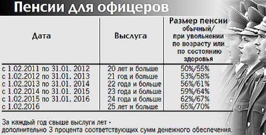 Пенсионный возраст военнослужащих