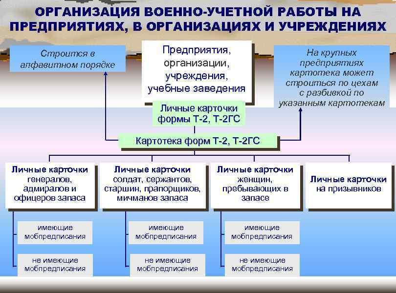 Воинский учет в организации — правила организации, ведение и штрафы за нарушение