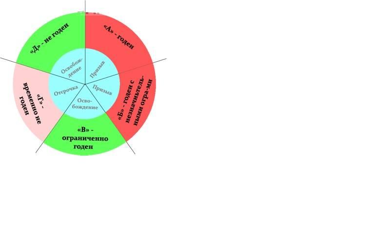 Категория годности Б4 — какие болезни входят