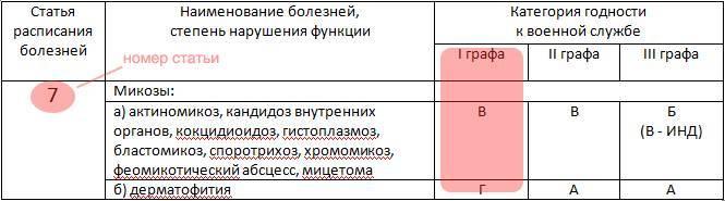 Расписание болезней для призывников