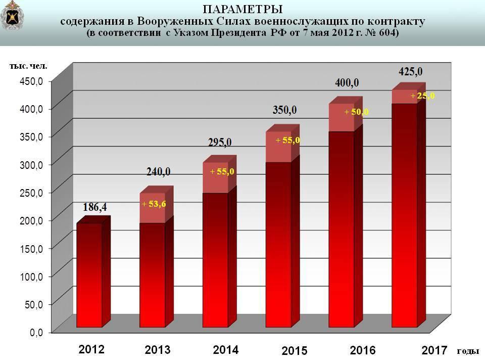 Численность военнослужащих в армии России
