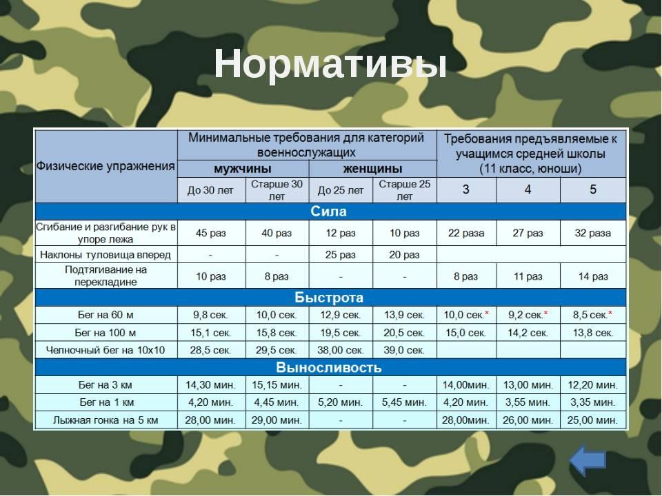 Нормативы по ФИЗО для военнослужащих