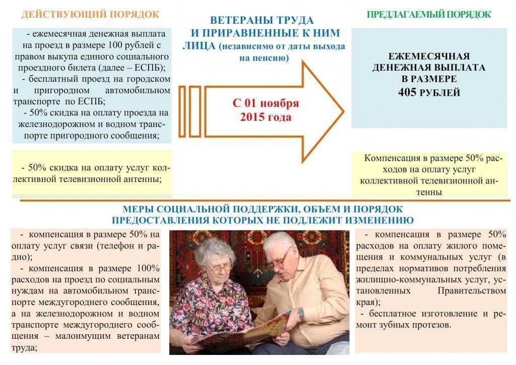 Льготное протезирование зубов для военных пенсионеров