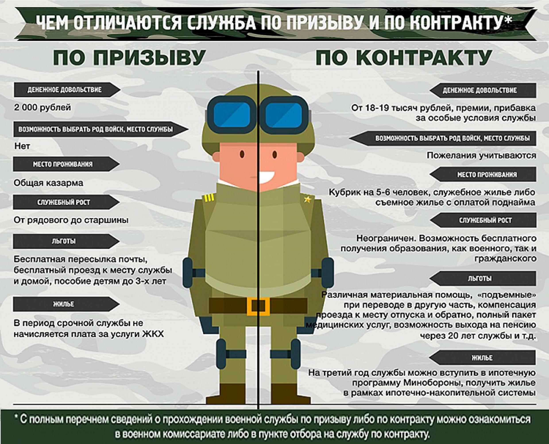 Армия после ВУЗа: условия отсрочки, плюсы и минусы