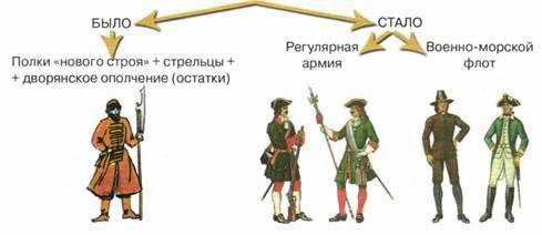 История создания полков нового строя