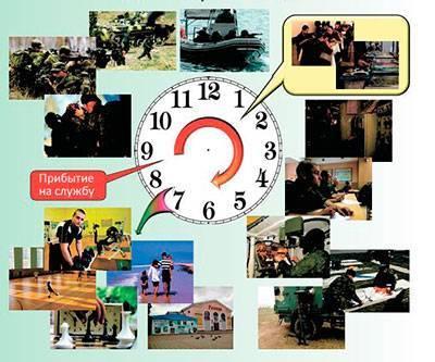 Регламент служебного времени и распорядок дня на службе