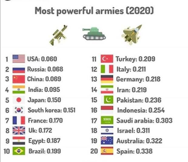 Самые сильные армии мира