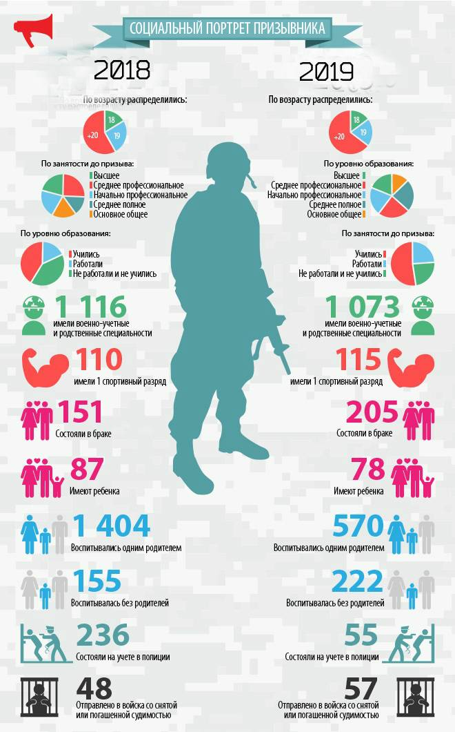 Отсрочка от армии по состоянию здоровья