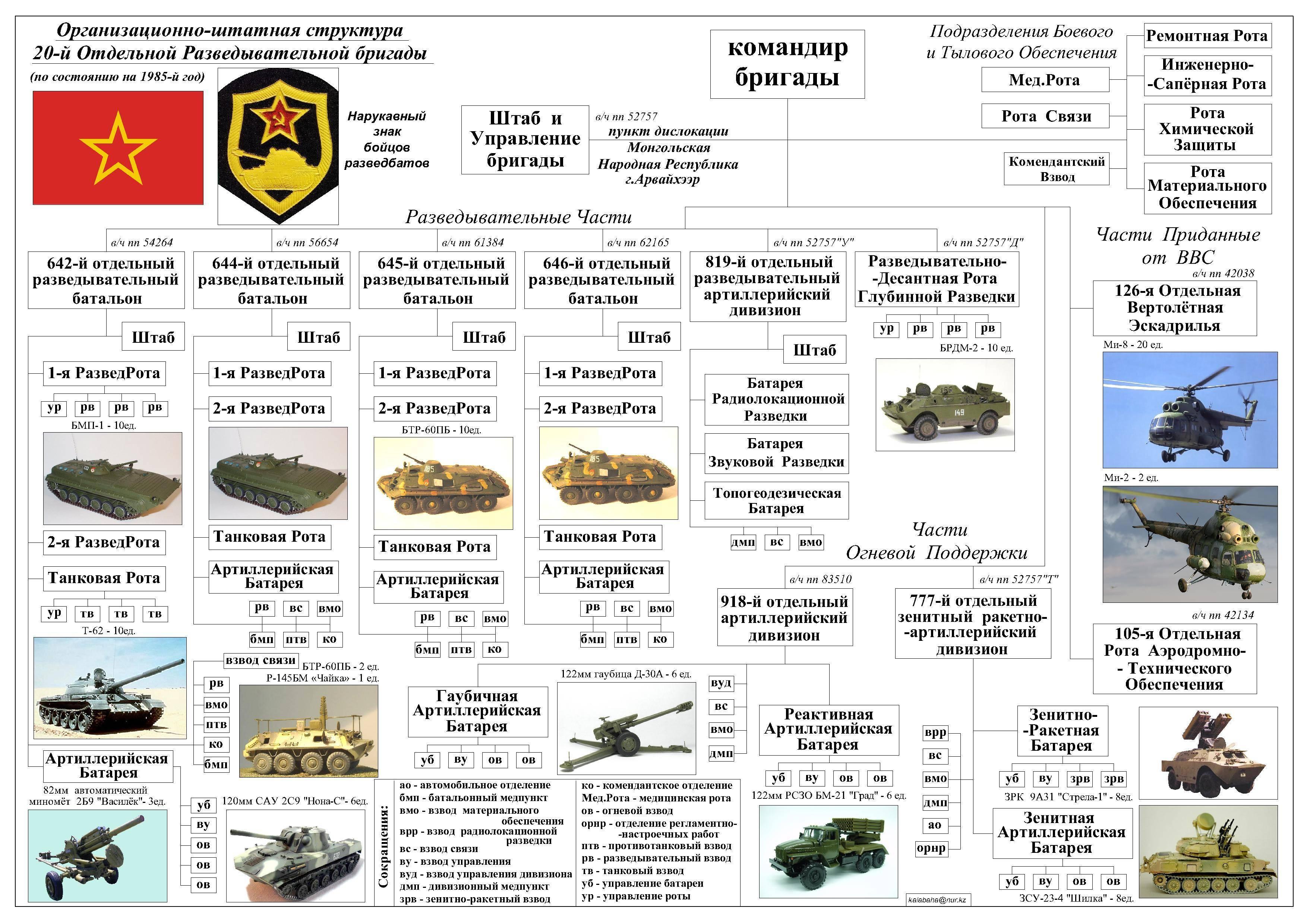 Что такое войска МТО и какие задачи они решают