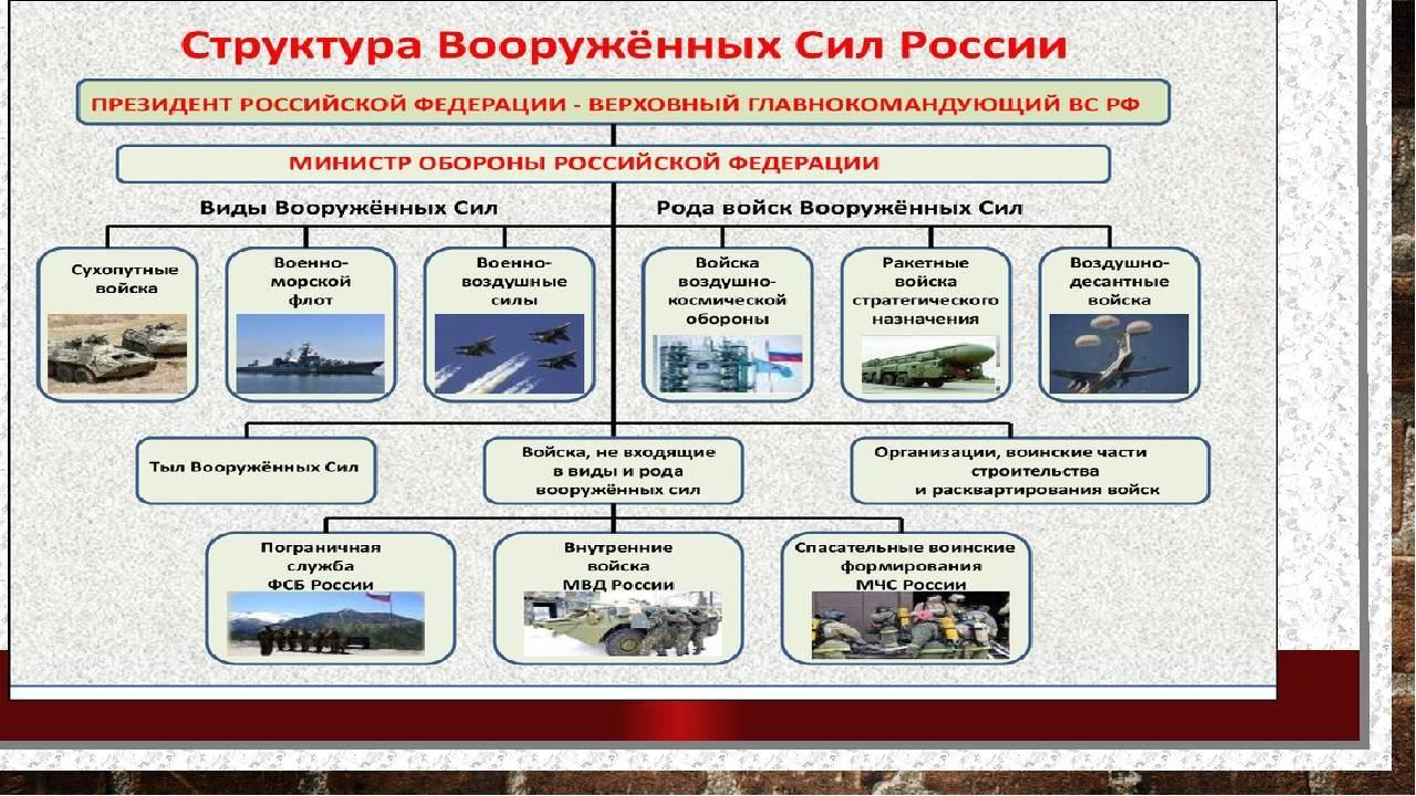 Структура, виды вооруженных сил России, их состав
