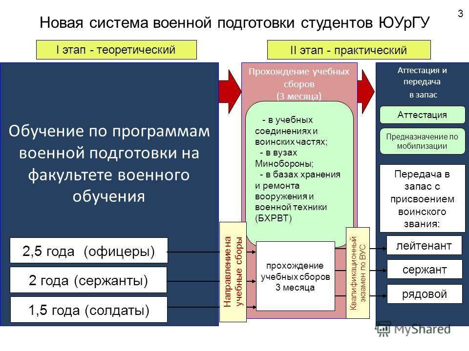 Военное образование в России после 9 и 11 классов, виды ВУЗов и их рейтинги