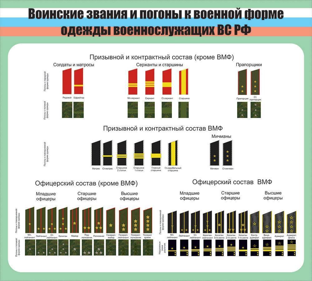 Воинские звания в армии