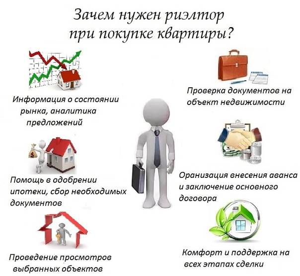 Сдача квартиры по военной ипотеке в аренду
